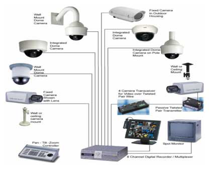 Thiết kế thi công hệ thống camera